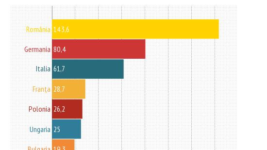 (#infografic) Moldova importă din UE de două ori mai mult decât exportă