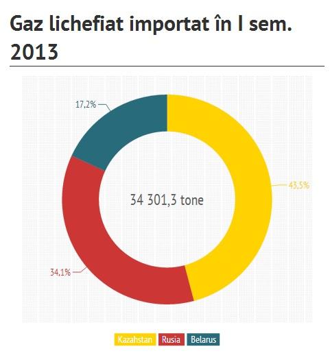gaz lichifiat