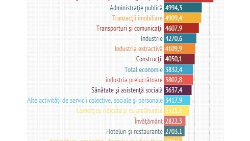 (infografic) Salariul mediu a crescut comparativ cu 2012