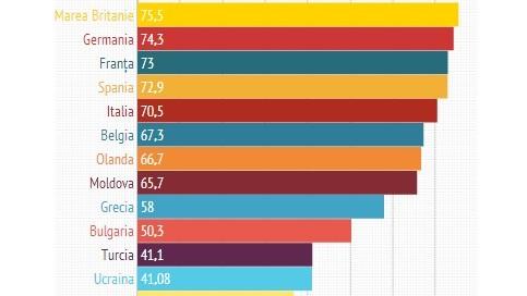 Top țări europene apreciate de români