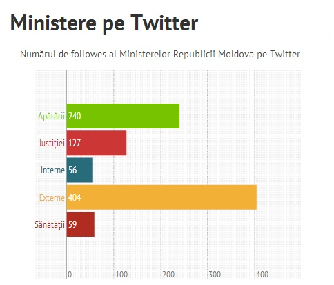 Ministere RM pe twitter