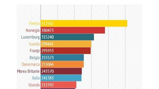 (infografic) România esta țara cu cel mai mic venit din Uniunea Europeană