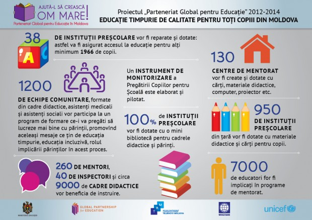 Final_Infografic_Parteneriat_Global_pentru Educatie3