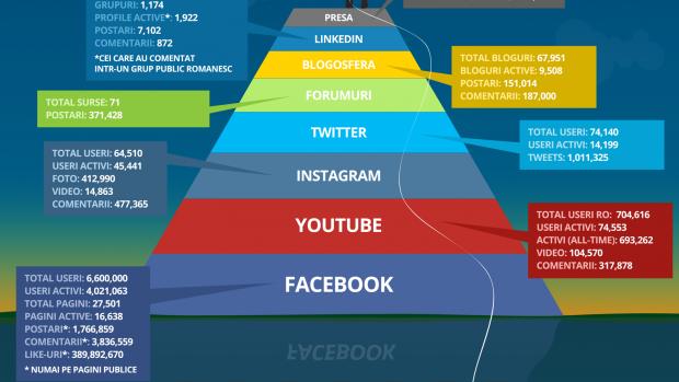 (infografic) Piramida Maslow a rețelelor de socializare