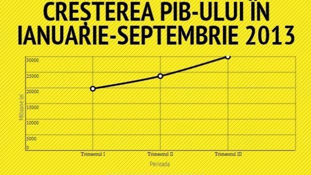 (infografic) PIB-ul a crescut cu 8% în ianuarie-septembrie 2013