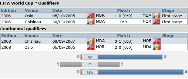Meciurile directe între Moldova și Norvegia. PC: fifa.com