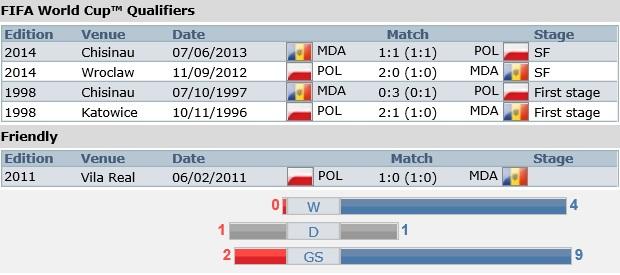 Meciurile directe între Moldova și Polonia. PC: fifa.com