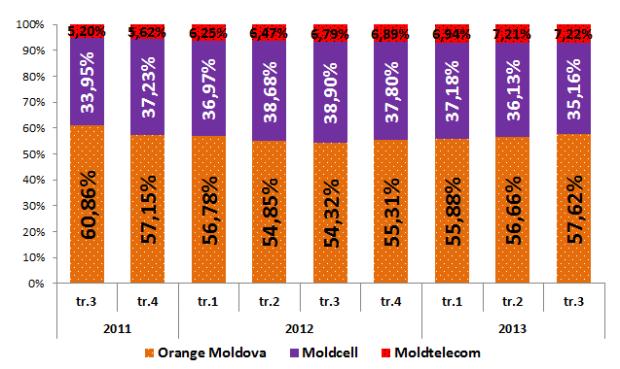 PC: Evoluţia numărului de utilizatori mobili, mii