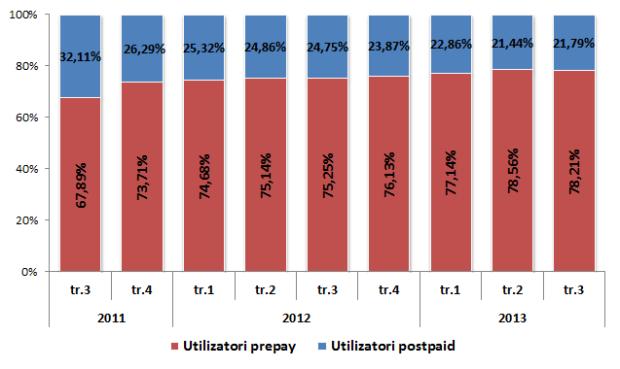 PC: Structura pieţei, în funcţie de tipul utilizatorilor – prepay/postpaid