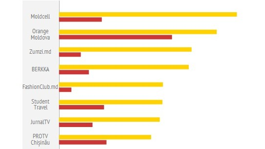 Cele mai populare pagini de Facebook cu fani din Moldova: Decembrie 2013