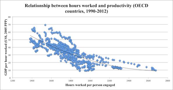 The Economist: Orele lucrate sunt invers proporționale cu productivitatea