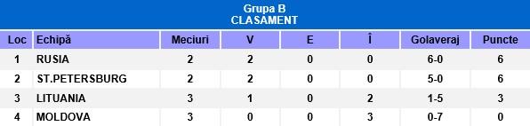 Clasament grupa B