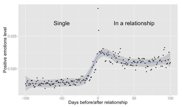 Gradul de pozitivitate a celor care sunt și nu sunt într-o relație PC: allfacebook