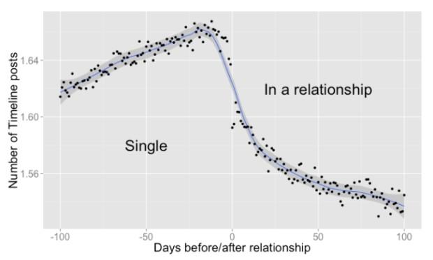 Postările pe Facebook când ești singur vs când ești într-o relație PC: allfacebook