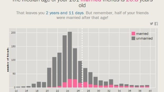 (app) Aplicația care îți calculează vârsta la care te vei căsători