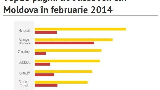 Cele mai populare pagini de Facebook cu fani din Moldova: Februarie 2014