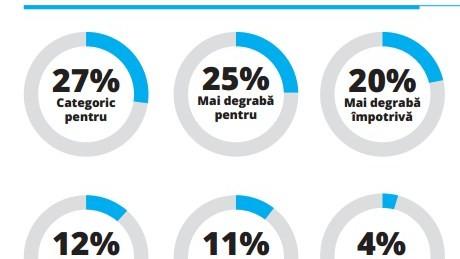 (infografic) Centrul Român de Studii și Strategii: 52% de moldoveni doresc unire cu România