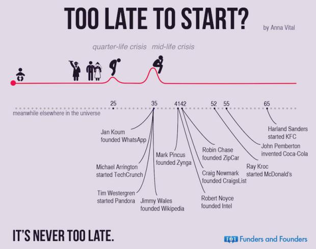 Exemple de oameni, care au atins succesul chiar și la o vârstă înaintată PC: elitedaily.com