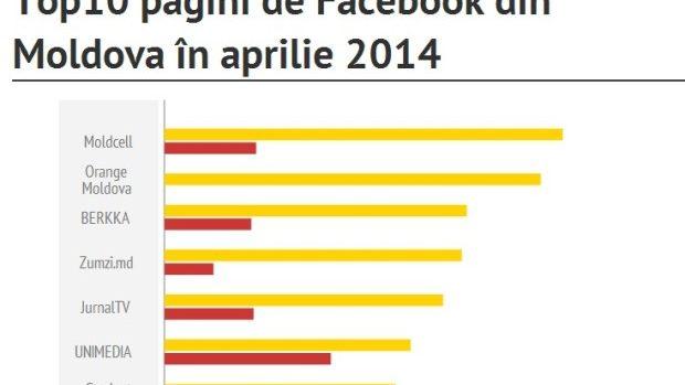 Cele mai populare pagini de Facebook cu fani din Moldova: Aprilie 2014