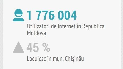 (infografic) Profilul utilizatorului de internet din Moldova în luna martie 2014