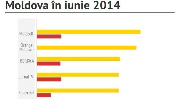 Cele mai populare pagini de Facebook cu fani din Moldova: Mai-Iunie 2014