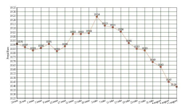 (grafic) Cursul euro în Moldova: 40 zile înainte și 40 zile după schimbarea Ministrului Economiei