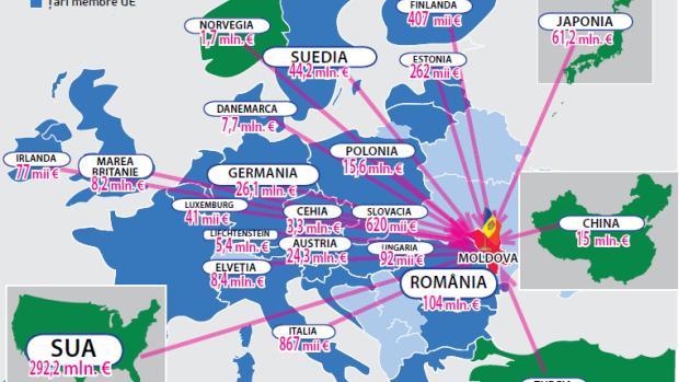 Cine sunt principalii susținători financiari ai Moldovei?