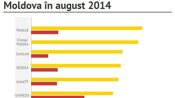 Cele mai populare pagini de Facebook cu fani din Moldova: iulie-august 2014