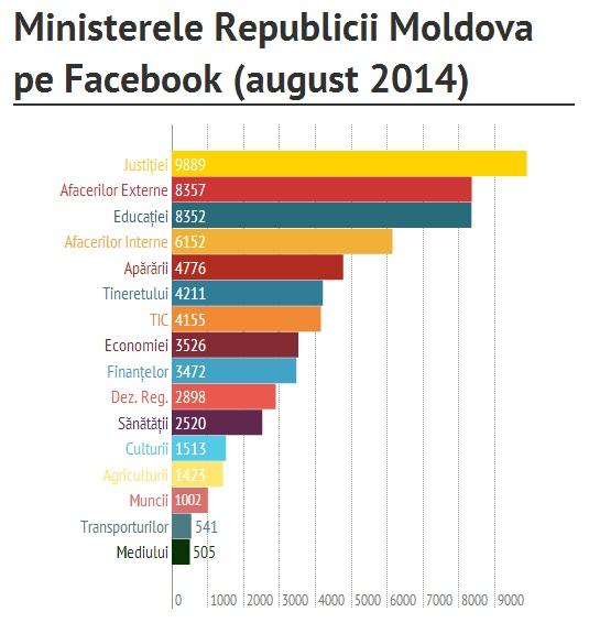 Numărul de fani ale paginilor Ministerelor Republicii Moldova pe Facebook