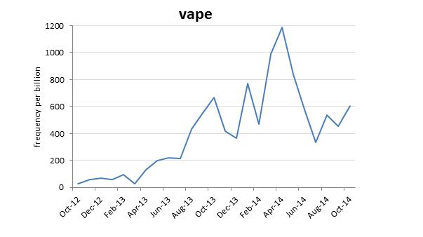 """Frecvența utilizării cuvântului """"vape"""" în decursul anului 2014, PC: blog.oxforddictionaries.com"""