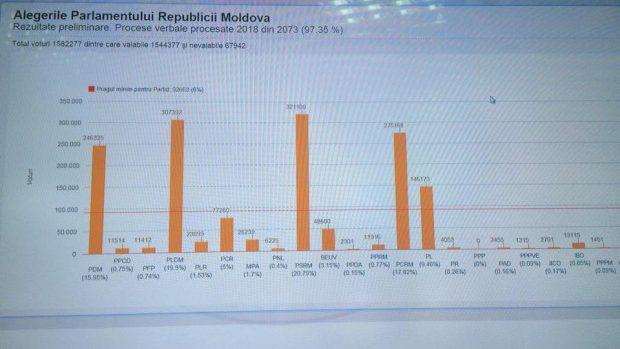 Alegeri 2014: Potrivit rezultatelor preliminare, PSRM și deja, PLDM, conduc