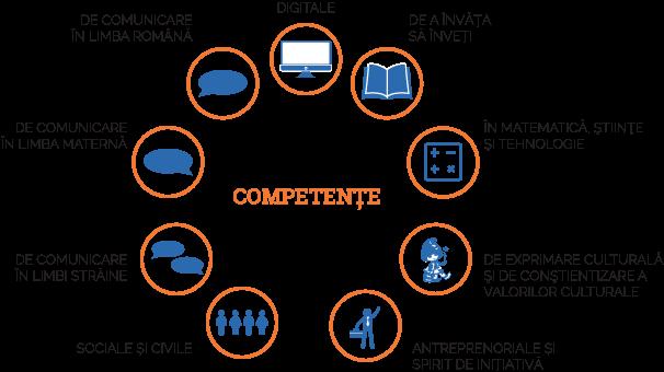 """Provocarea """"Școala Modernă"""" platformă creată pentru dezvoltarea competențelor utile pentru viață"""