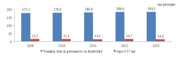 Numărul estimat al persoanelor cu dizabilităţi în Republica Moldova PC: statistica.md