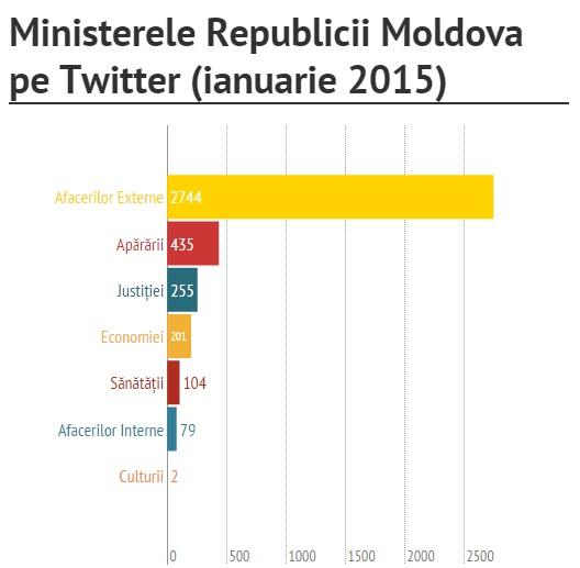 Fani pe Twitter, ianuarie 2015