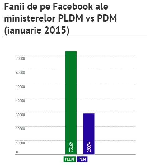 PLDM vs PDM