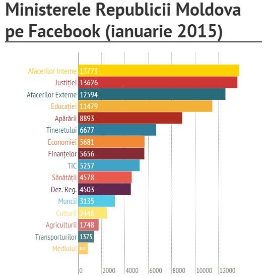 Clasamentul ministerelor pe Facebook la început de 2015