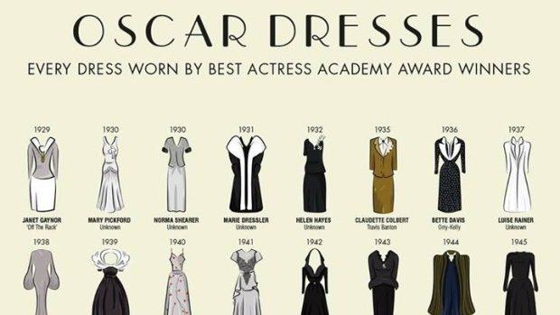 (infografic) Rochiile celor mai bune actrițe din istoria Premiilor Oscar