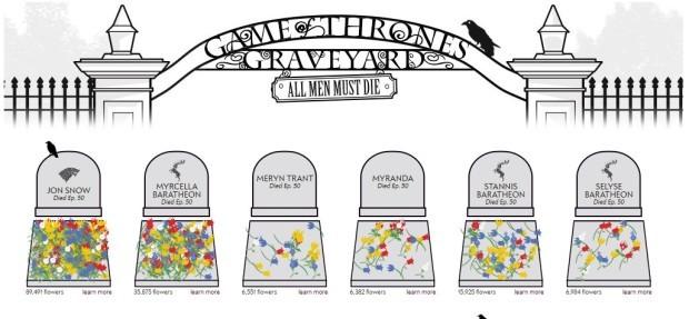 """Fanii """"Game of Thrones"""" pot să-și deplângă eroul preferat într-un cimitir virtual"""