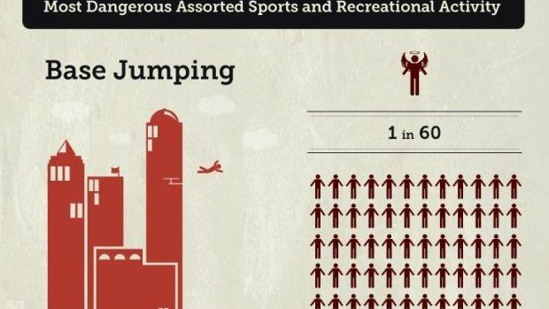 (infografic) Care este probabilitatea să mori, în dependență de sportul sau activitatea preferată