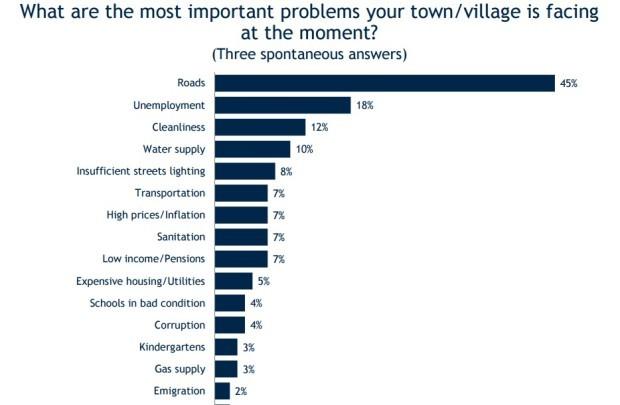 Probleme cu care se confruntă localitățile din Moldova