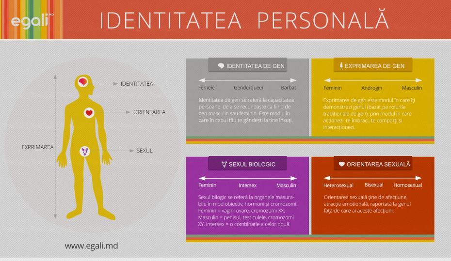 identitatea_personala