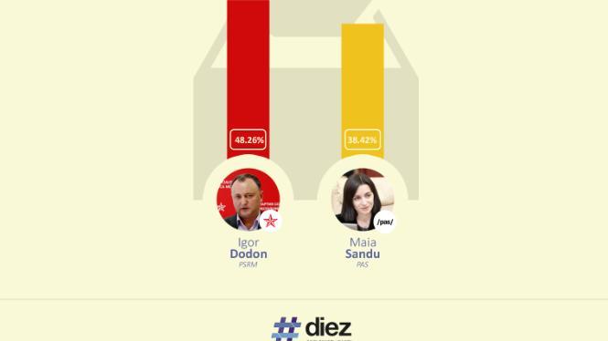 (LIVE INFOGRAFIC) Află pe #diez cine va fi Președintele tău! Rezultatele parțiale de la alegeri