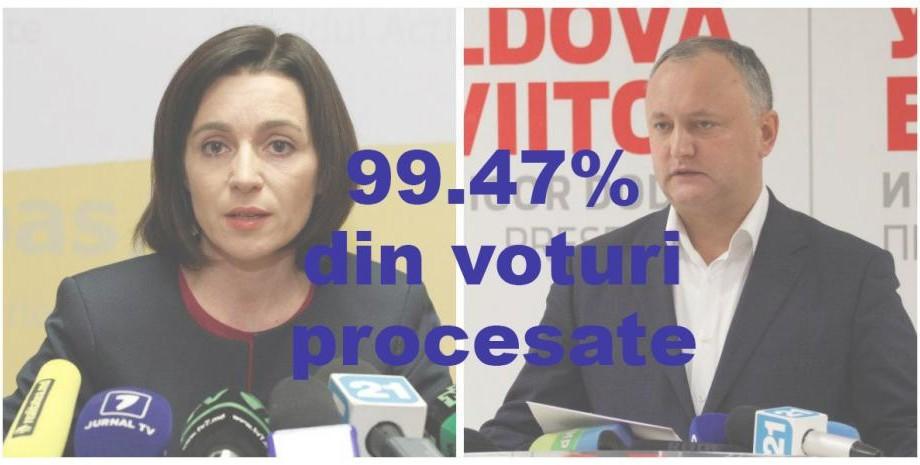 Au fost procesate peste 99% din procesele verbale. Igor Dodon câştigă cu 52,5%