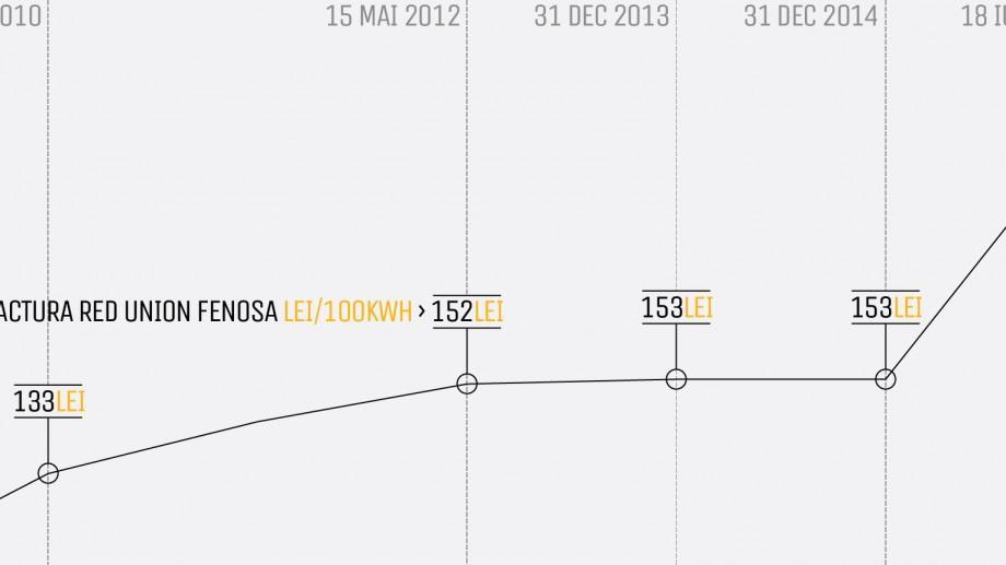 (grafic) Analiză Șic! Ce s-a întâmplat în Moldova după dispariția miliardului