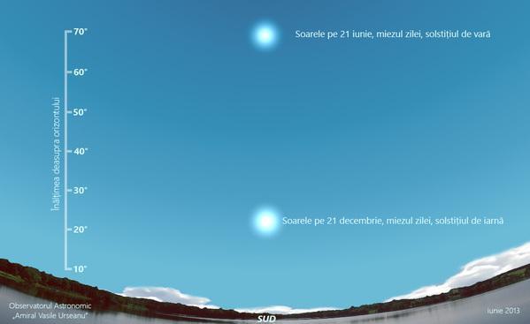 solstitiu-iarna-vara
