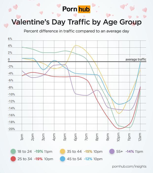 pornhub-insights-valentines-day-age-traffic