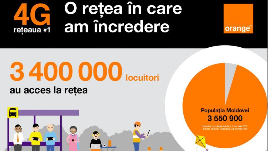 (video) Orange 4G, o reţea în care am încredere!