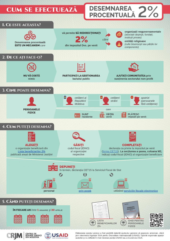 rsz_infografic_pf_2_procente_crjm