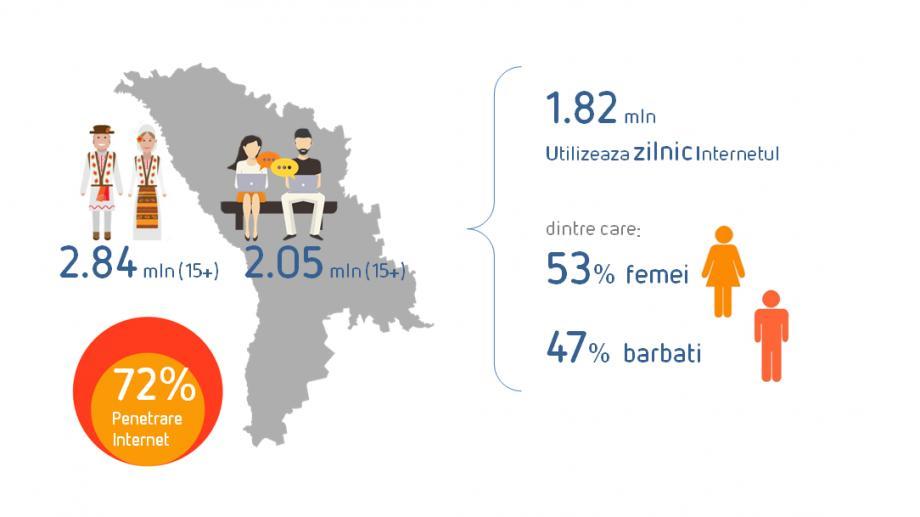 (grafic) 53% femei, 47% bărbați. Cifre despe online-ul moldovenesc