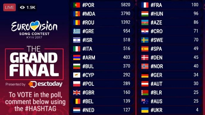 (live video) Într-un sondaj live, Moldova este în top 3 la Eurovision. Pentru a vota folosiți hashtag-ul #MDA